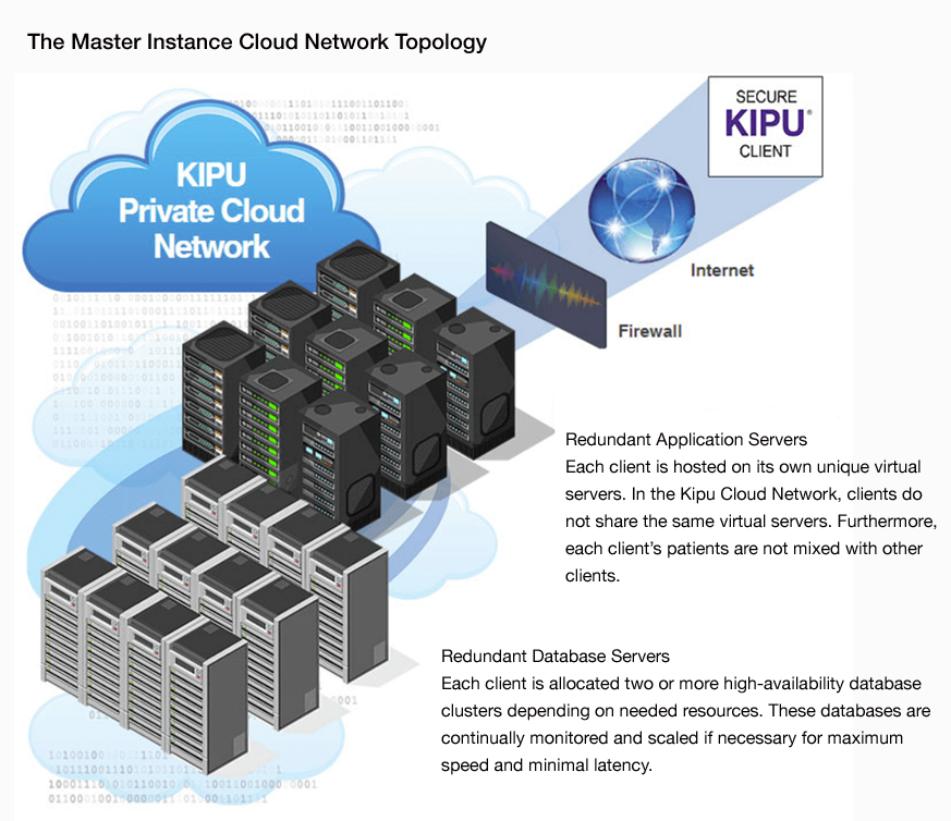 Master Instance Cloud Network Topology